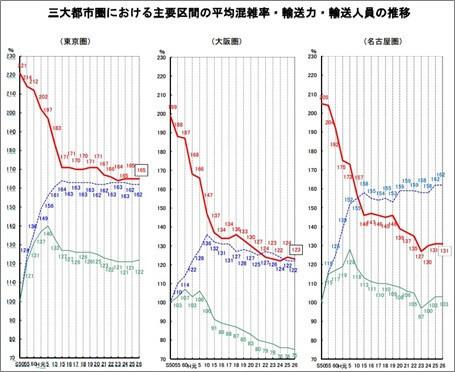三大都市圏の混雑率の推移