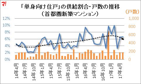 「単身向け住戸」の供給割合・戸数の推移 (首都圏新築マンション)