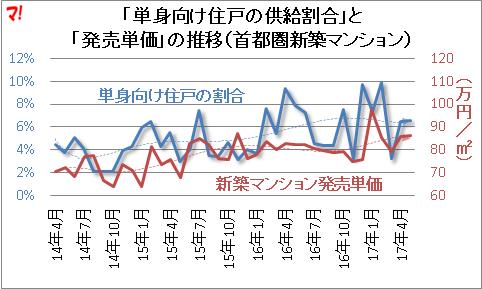「単身向け住戸の供給割合」と 「発売単価」の推移(首都圏新築マンション)