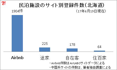 民泊施設のサイト別登録件数(北海道)