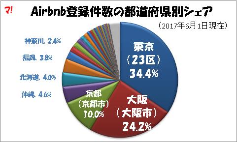 Airbnb登録件数の都道府県別シェア
