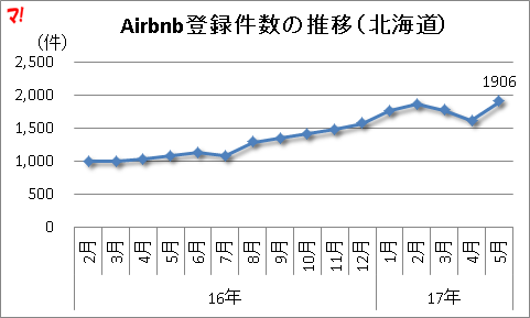 Airbnb登録件数の推移(北海道)