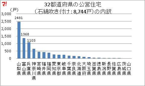 32都道府県の公営住宅 (石綿吹き付け:8,744戸)の内訳