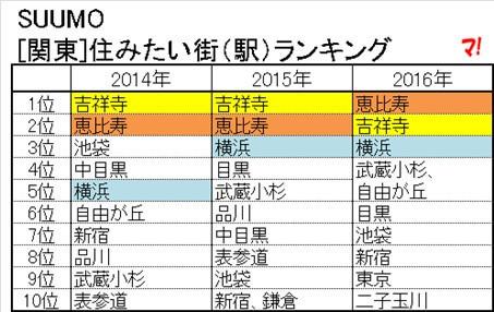 [関東]住みたい街(駅)ランキング