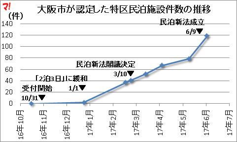 大阪市が認定した特区民泊施設件数の推移