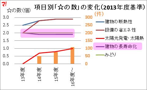 項目別「☆の数」の変化(2013年度基準)