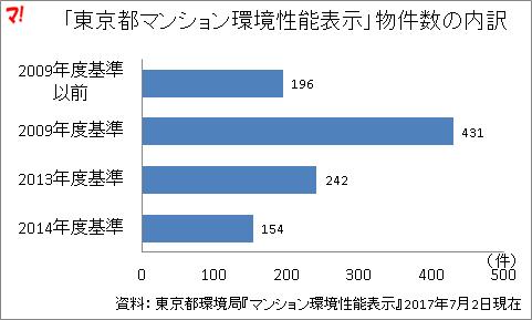 「東京都マンション環境性能表示」物件数の内訳