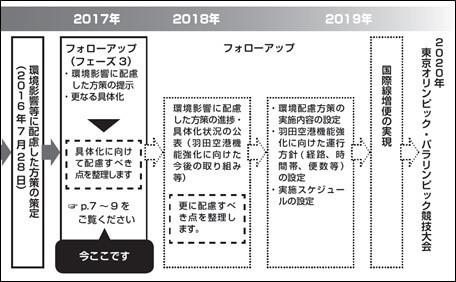 羽田空港機能強化に向けたプロセス