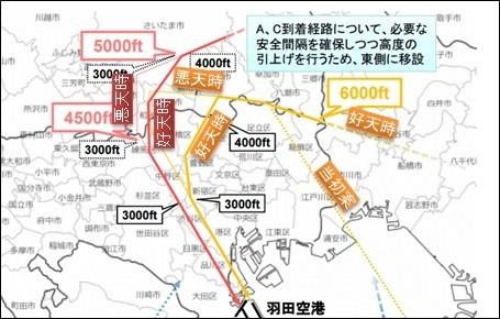 羽田空港機能強化に係る環境影響等に配慮した方策