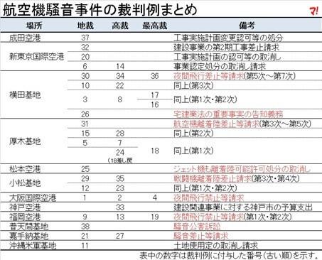 大阪空港訴訟