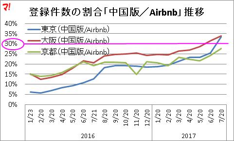 登録件数の割合「中国版/Airbnb」推移