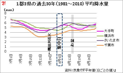 1都3県の過去30年(1981~2010)平均降水量