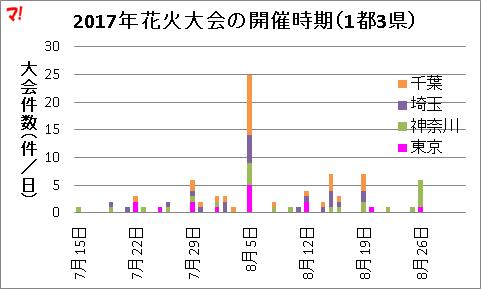 2017年花火大会の開催時期(1都3県)