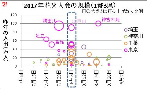 2017年花火大会の規模(1都3県)