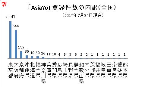 「AsiaYo」登録件数の内訳(全国)