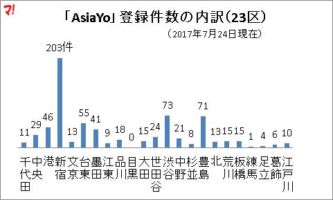 「AsiaYo」登録件数の内訳(23区)
