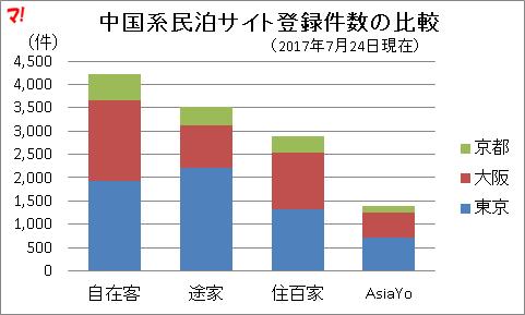 中国系民泊サイト登録件数の比較