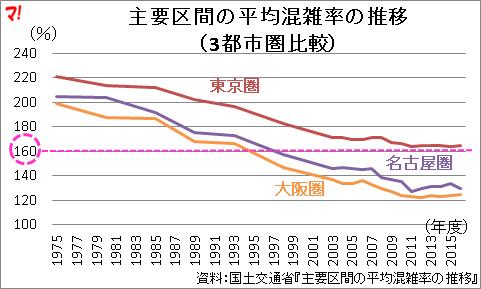 主要区間の平均混雑率の推移 (3都市圏比較)