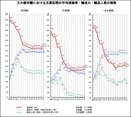 三大都市圏における主要区間の平均混雑率・輸送力・輸送人員の推移