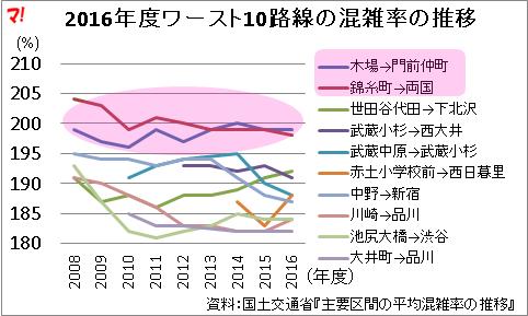 2016年度ワースト10路線の混雑率の推移