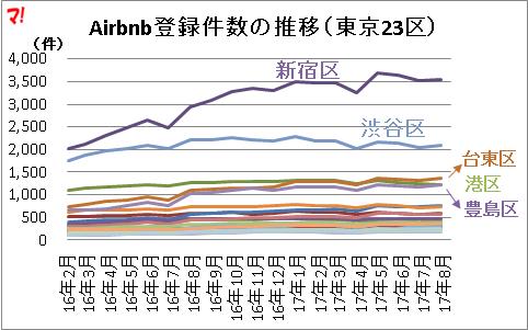 Airbnb登録件数の推移(東京23区)