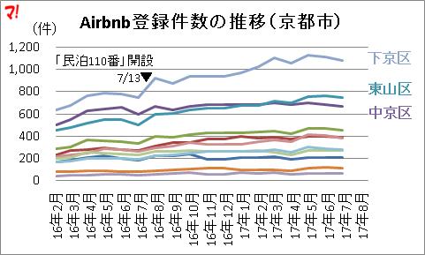 Airbnb登録件数の推移(京都市)