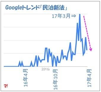 Googleトレンドの検索キーワード「民泊新法」
