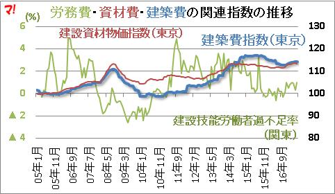 労務費・資材費・建築費の関連指数の推移