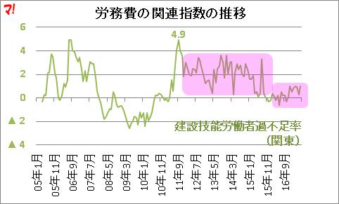 労務費の関連指数の推移