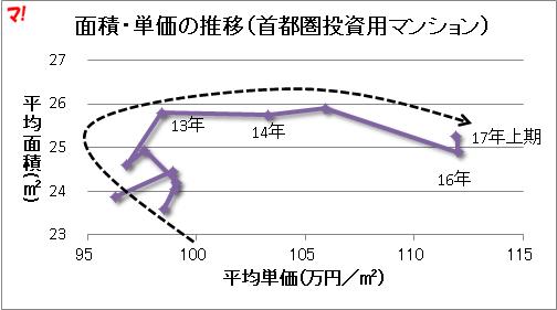 面積・単価の推移(首都圏投資用マンション)