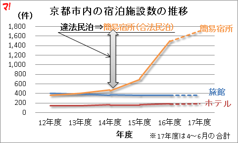 京都市内の宿泊施設数の推移