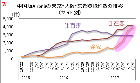 中国版Airbnbの東京・大阪・京都登録件数の推移(サイト別)