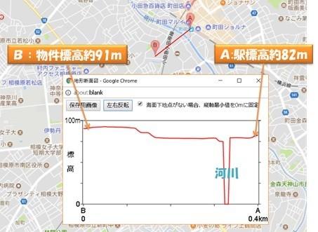 駅~マンションの間の断面図