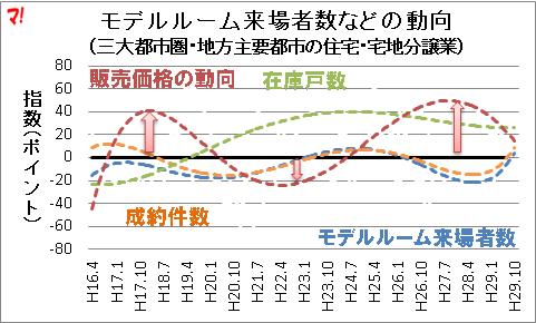 モデルルーム来場者数などの動向 (三大都市圏・地方主要都市の住宅・宅地分譲業)
