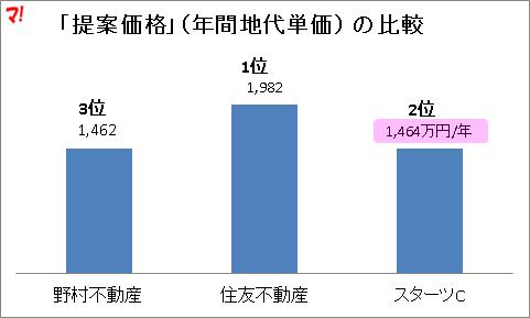 「提案価格」(年間地代単価 ) の比較