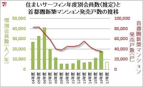 住まいサーフィン年度別会員数(推定)と 首都圏新築マンション発売戸数の推移