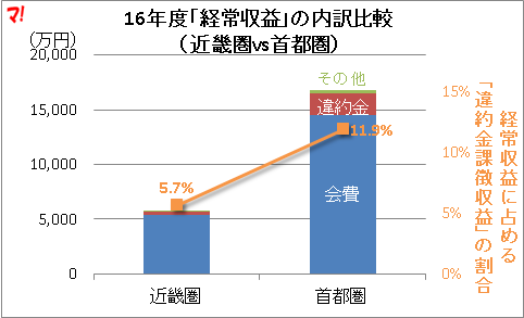 16年度「経常収益」の内訳比較 (近畿圏vs首都圏)