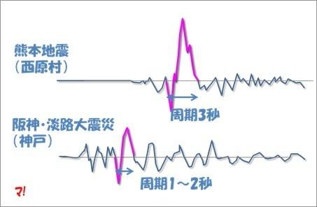 長周期パルスのイメージ