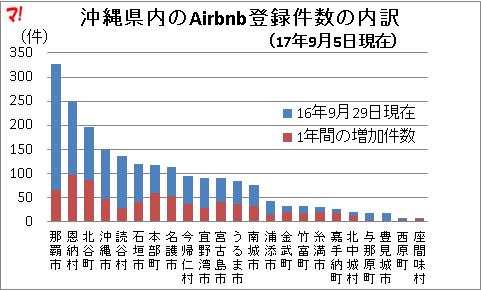 沖縄県内のAirbnb登録件数の内訳 (17年9月5日現在)