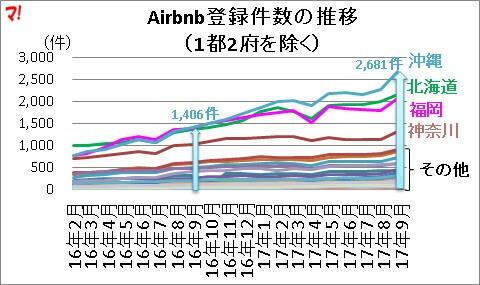 Airbnb登録件数の推移 (1都2府を除く)