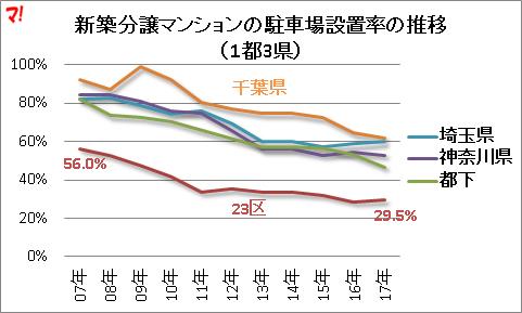 新築分譲マンションの駐車場設置率の推移 (1都3県)