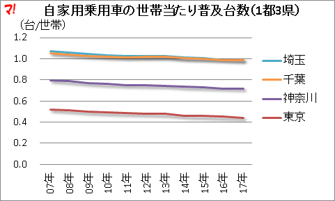 自家用乗用車の世帯当たり普及台数(1都3県)