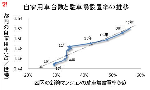 自家用車台数と駐車場設置率の推移