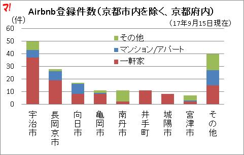 Airbnb登録件数(京都市内を除く、京都府内)