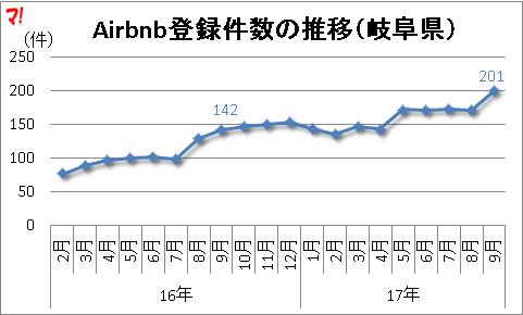 Airbnb登録件数の推移(岐阜県)