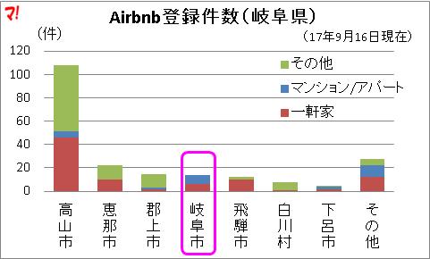 Airbnb登録件数(岐阜県)