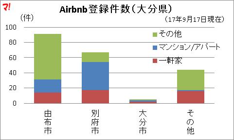 Airbnb登録件数(大分県)