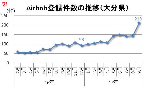 Airbnb登録件数の推移(大分県)