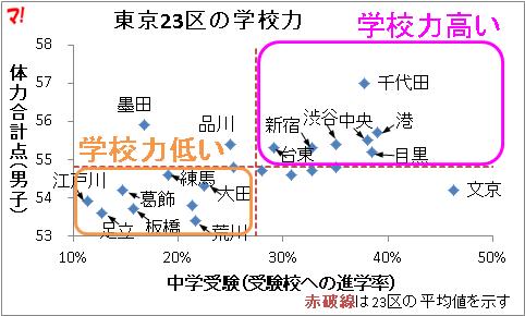 東京23区の学校力