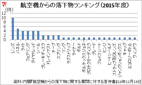 航空機からの落下物ランキング(2015年度)